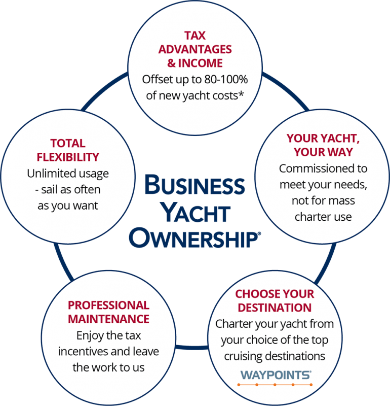 Graph of Business Yacht Ownership advantages