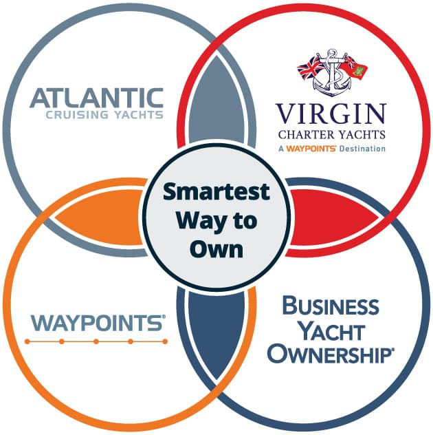 Venn diagram showing the relationship between Atlantic Cruising Yachts and its affiliates