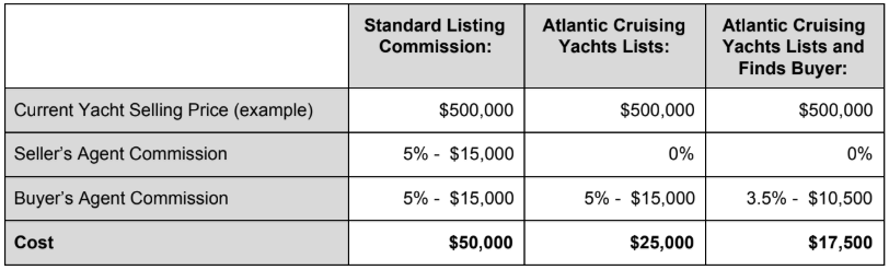 Example brokerage listing pricing chart
