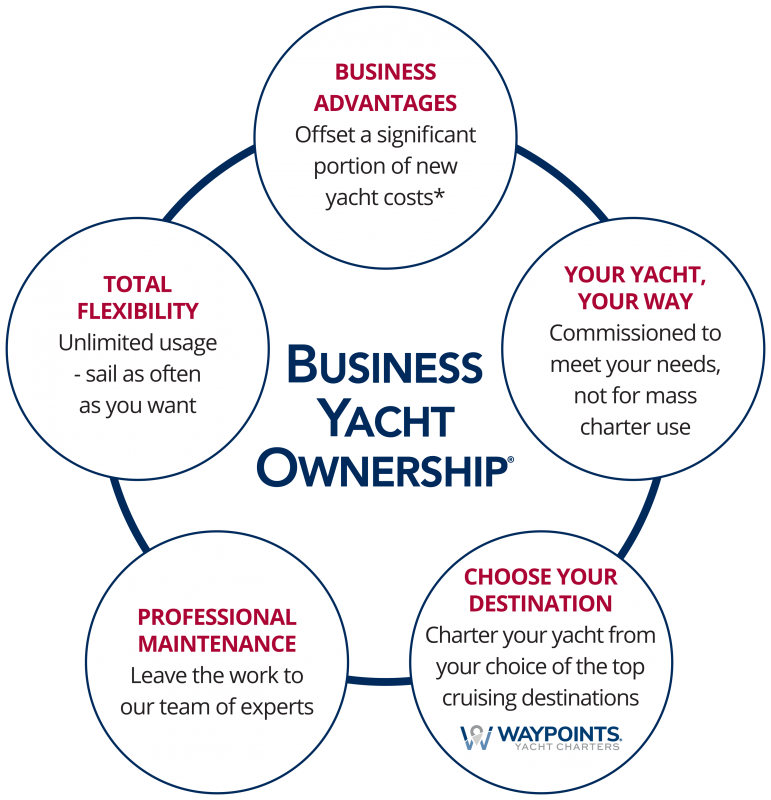 Business Yacht Ownership by Atlantic Cruising Yachts